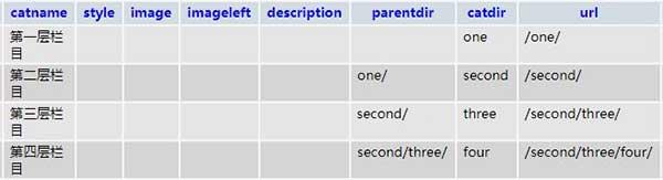 PHPCMSV9栏目设置是否生成到根目录后路径错误Bug如何修复