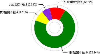 echarts,echarts饼图颜色