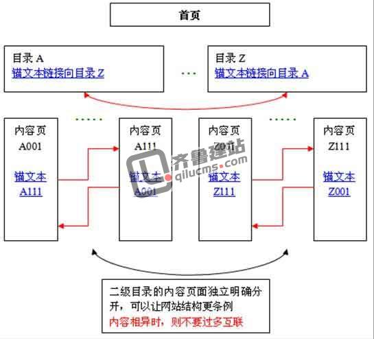 网站树状结构,网站树状结构是什么